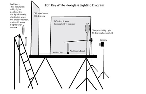 High Key Lighting Diagram on White Glass
